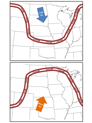 When we are inside a southward loop of the jet stream (top picture) cold air from the north dominates our weather.  When we are inside a northward loop of the jet stream, warm air moves in from the south.