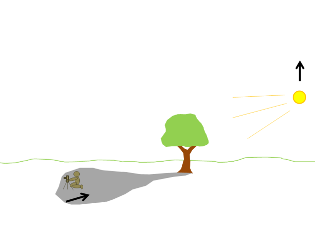 Here's my elegant diagram of how to use the diffused light found right at the edge of the shadow of a tree in the first hour or so after sunrise.  I find a composition near the edge of the tree's shadow and then wait until the light just starts to pop through the top of the tree's leaves to snap the shutter.